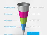 Tba online marketing sales funnel