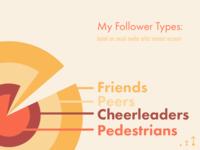 Social Analytics for a Beginner's Art Interest IG Account