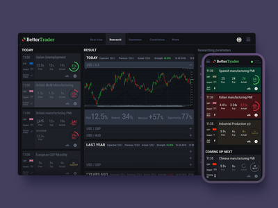 Better Trader Desktop and Mobile App ux  ui uxui saas product design productdesign market circle graph chart analytics economic prediction forex logo ux trading calendar native mobile desktop