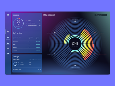 Rezilion dashboard design cyber cyber-security cybersecurity analytics dashboard flat ux ui