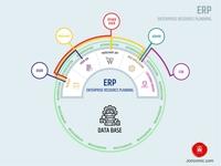 ERP Enterprise Resources Plan