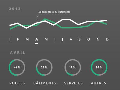 Simple infografics simple basic infographic web app percentage line chart graph year month les feux verts
