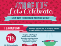 Fourth of July Infographic