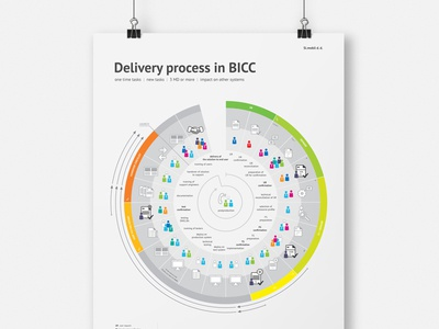 Delivery process in BICC