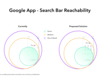 Google App Reachability