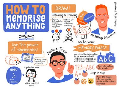 How to memorise anything, scribing illustration visual note-taking portrait visual recording sketching scribing