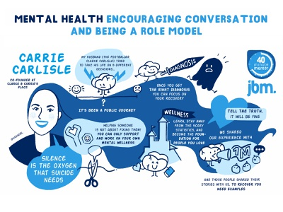 Scribing about mental health illustration portrait visual note-taking visual recording drawing scribing