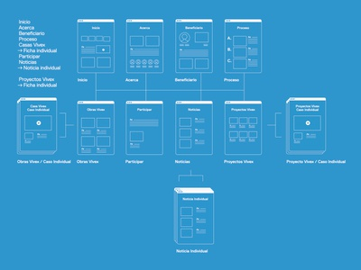 Simple Content Architecture Diagram architecture wireframes content blueprint diagram sitemap