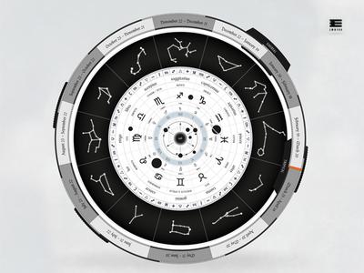 The Western/Babylonian Zodiac
