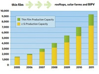 Photovoltaics Barchart
