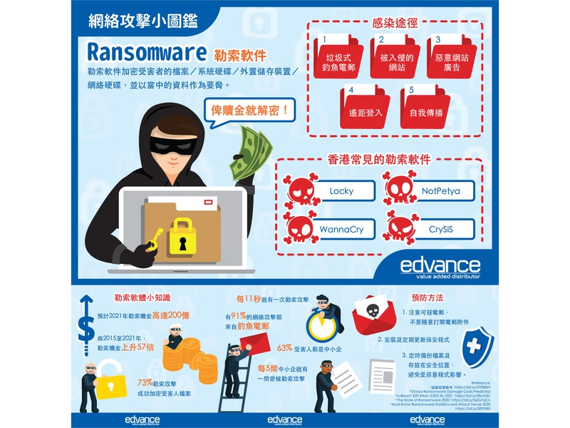 Ransomware infographic design illustration