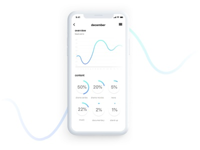 Daily UI Challenge #018 - Analytics Chart ui  ux clean app design analytical analytic analysis dailyui018 dailyui