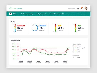 Cloudgarden Dashboard - Datamodule saas iot web dashboard ux ui design