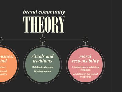 Brand community presentation typography