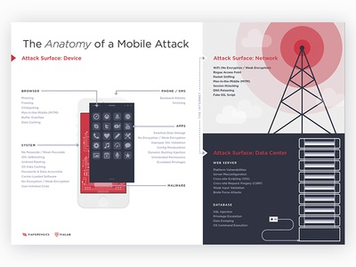 'Anatomy Of A Mobile Attach' illustration infographic information graphic mobile network data center device illustrator information