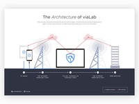 The Architecture Of Vialab