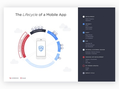 Lifecycle Of A Mobile App