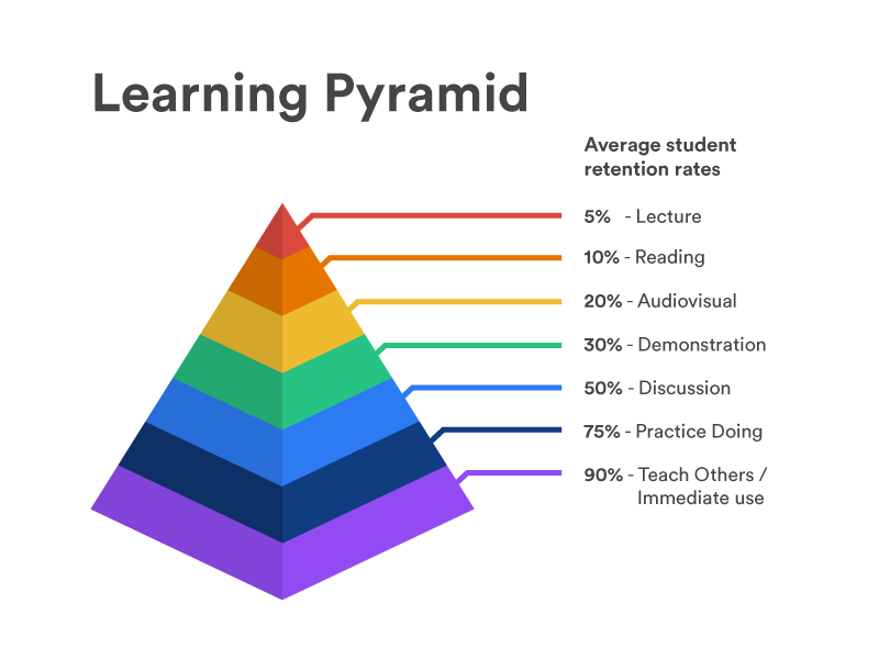 Learning Pyramid Infographic By Ollie Russell Dribbble