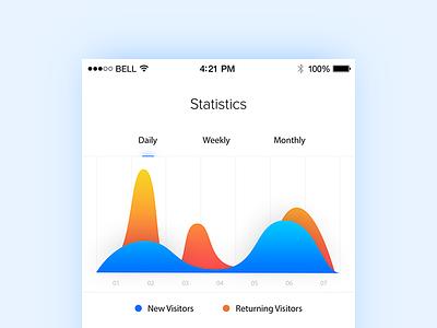 Analytics Chart - Daily UI - #018 statistics stats interface user interface ui daily chart analytics