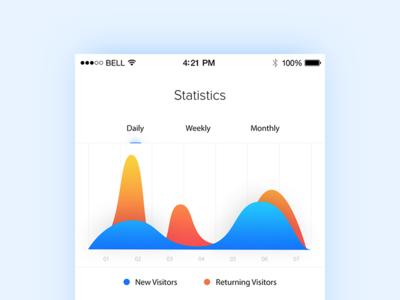 Analytics Chart - Daily UI - #018