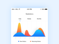 Analytics Chart - Daily UI - #018