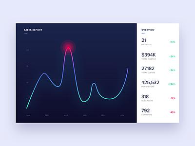 Monitoring Dashboard - Daily UI - #021 app web user interface interface ui graph data report statistics dashboard monitoring stats