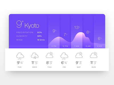 Weather - Daily UI - #037 app web ux ui daily weather