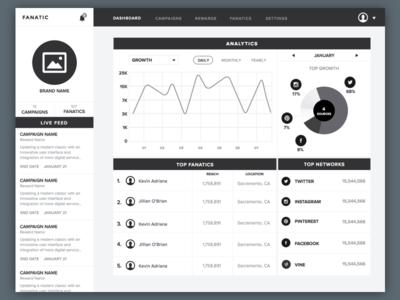 Social Network Dashboard dashboard social network ui pie chart graphs analytics brand sketchapp