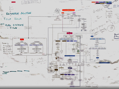 Information Architecture Mapping ux