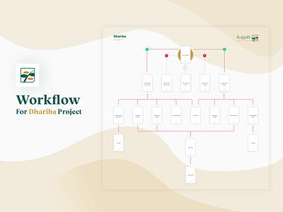 Dhariba App - Workflow ui ux workflow prototypes intarface arabic app
