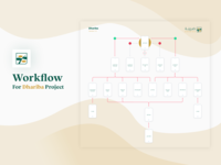 Dhariba App - Workflow