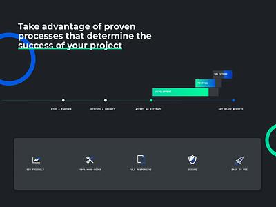 Process Design process