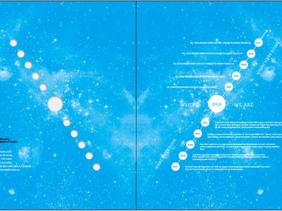 Constellation/Timeline