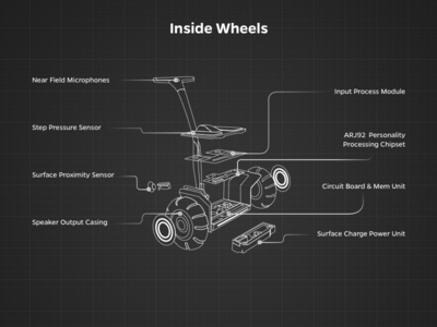 Wheels Cross Section blueprint cross product wheel self-driving ola minimal grid car bot assistant vector