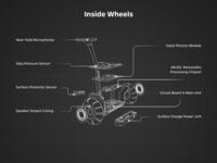 Wheels Cross Section