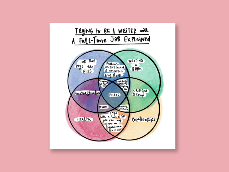 Writing Venn Diagram writers handlettering lettering illustration design illustration art illustrator illustration diagramming diagram chart design chart venn diagram writing writer