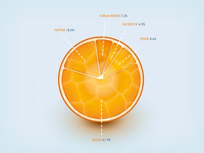 Orange Pie Chart infographic orange pie chart
