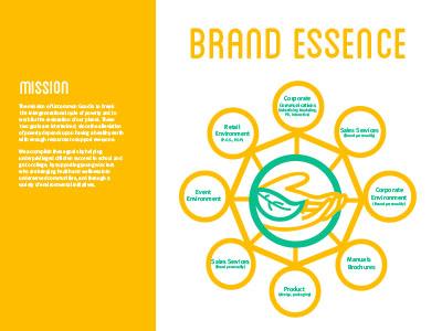 Brand Essence branding clientbrief schoolproject
