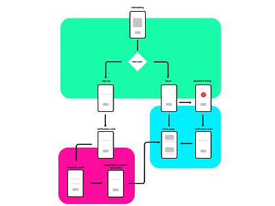 User Flow Template user flow