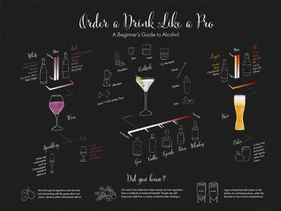 Order A Drink Like a Pro Infographic typography gradient chalkboard watercolor infographic photoshop graphic design ipad pro illustration