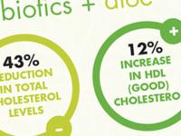 Probiotics Infographic