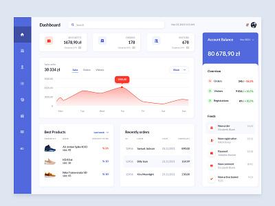 Dashboard e-commerce ux ui app dashboard ui e-commerce
