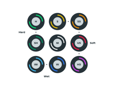 F1 Tyre Compounds