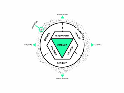 Brand Platform Graphic values vision mission platform brand assets graphic vector illustration