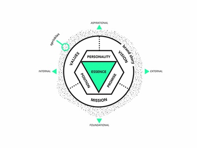 Brand Platform Graphic