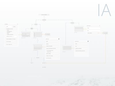 Information Architecture workflow information architecture ia