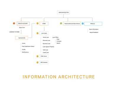 Information Architecture- EasyLoan App uiux ui information architecture ia design