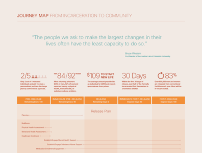 Journey Map - From Incarceration to Community