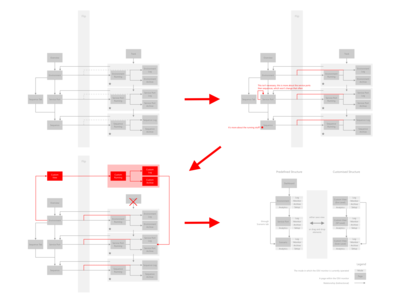 Sitemap Iterations