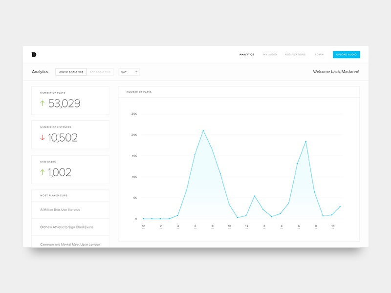 Analytics Dashboard data stats interface web ui dashboard analytics